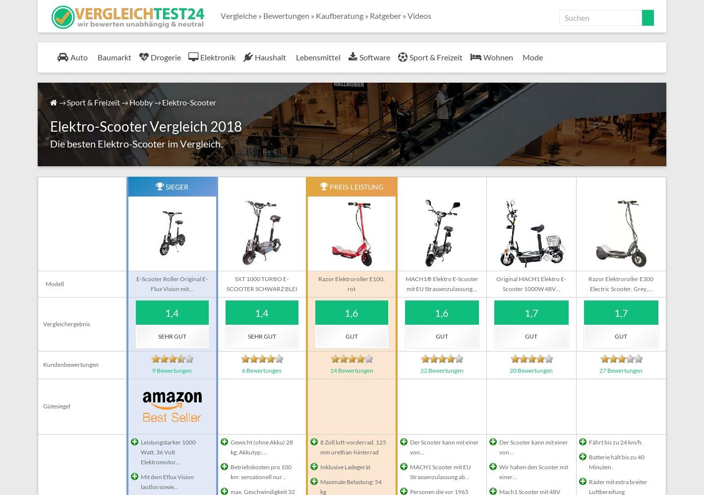 elektro scooter vergleich test 2019 top 6 im vergleich. Black Bedroom Furniture Sets. Home Design Ideas